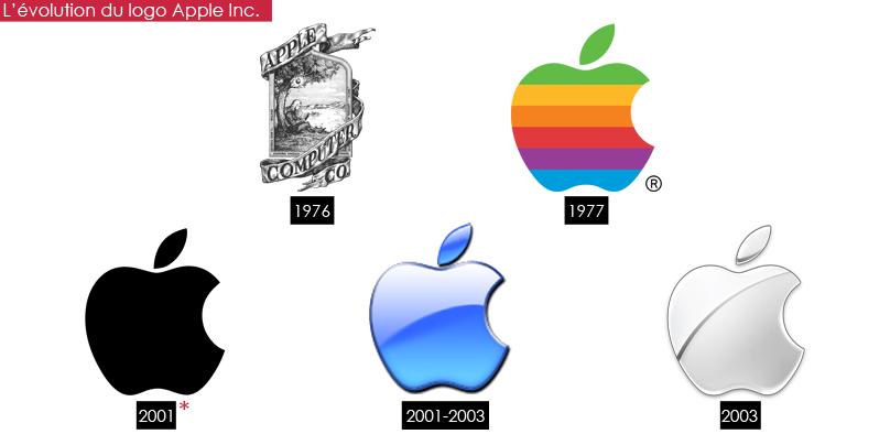 evolu_apple