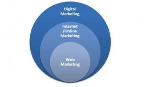 hierarchie-digital-internet-online-web-marketing