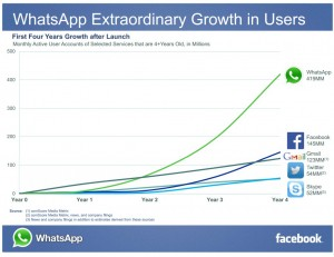 Facebook WhatsApp Graph