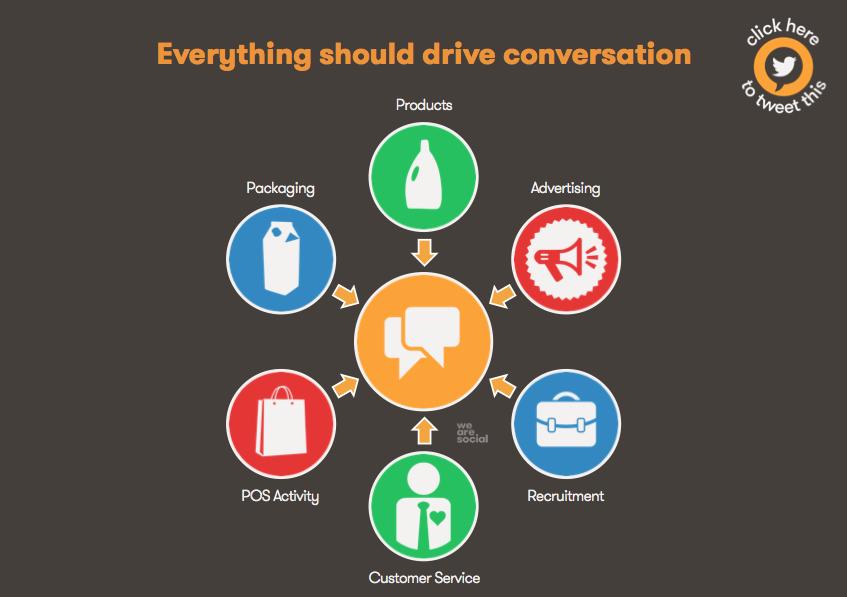 Conversation-Social-Brands