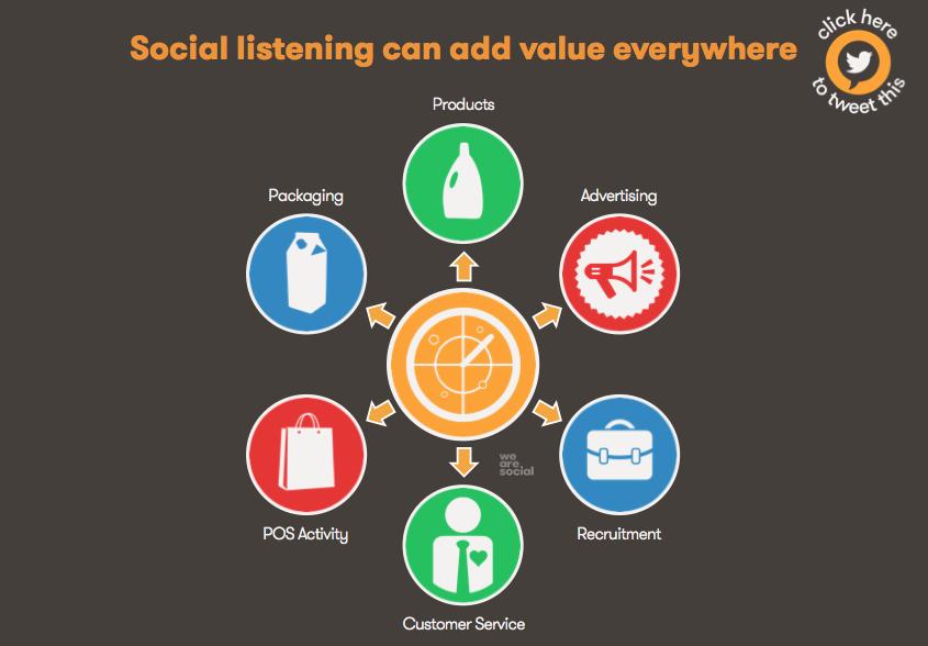 Ecoute-Social-Brands