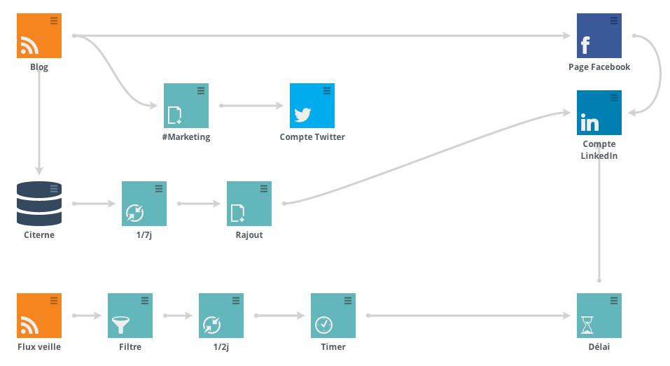 Votre écosytème social tel que l'on peut le voir sur la plateforme.