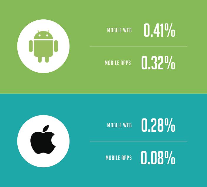 transactions mobiles