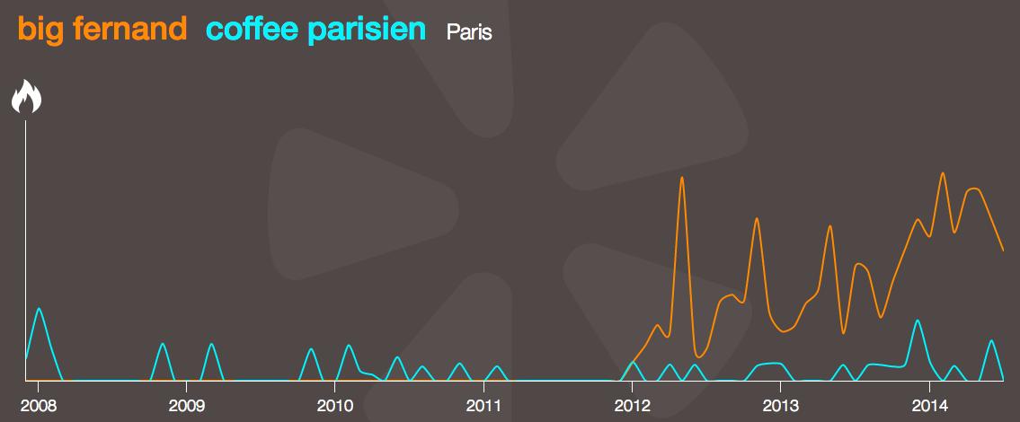 yelp trends coffee parisien big fernand paris