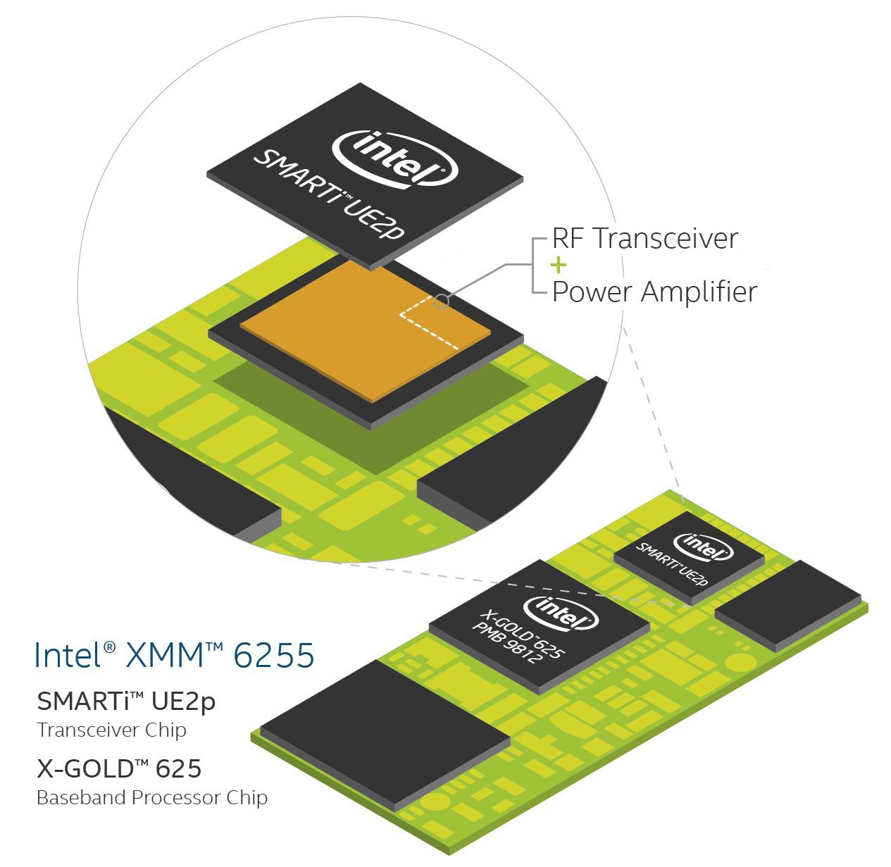modem intel 3G IOT 3