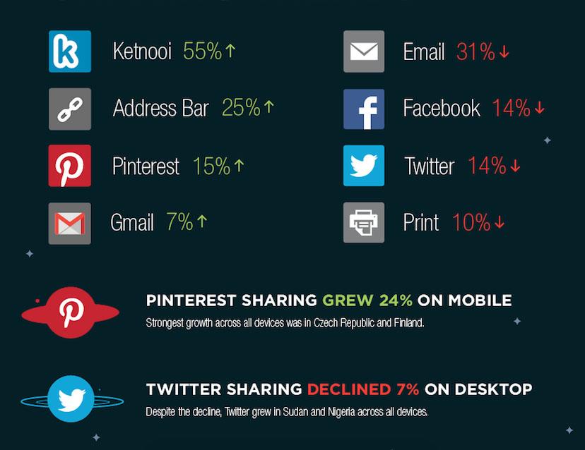 tendances social media dans le monde
