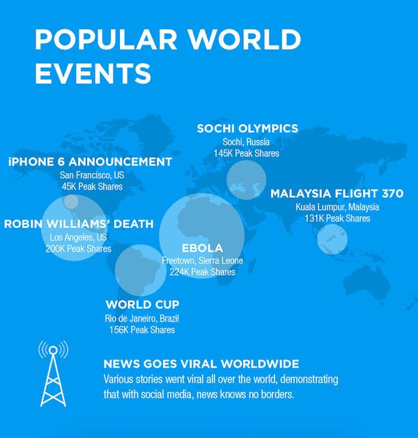tendancesocial media dans le monde