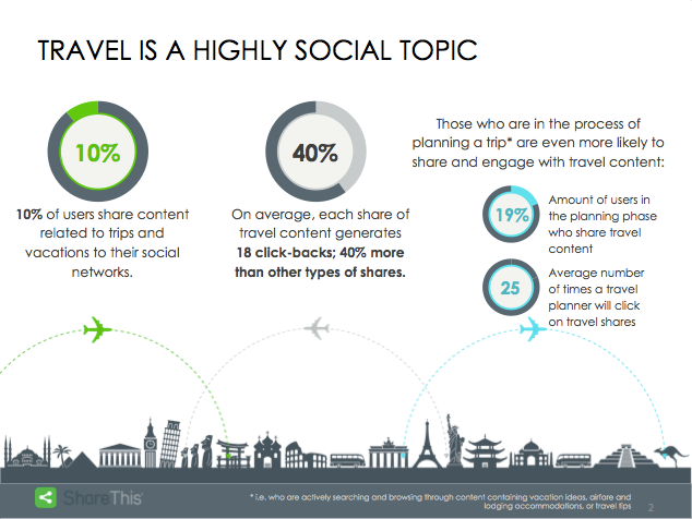 Travel is a highly social topic