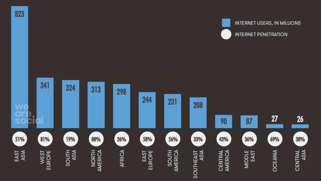 pénétration internet dans le monde 2015