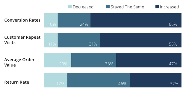 quel impact du digital dans le luxe