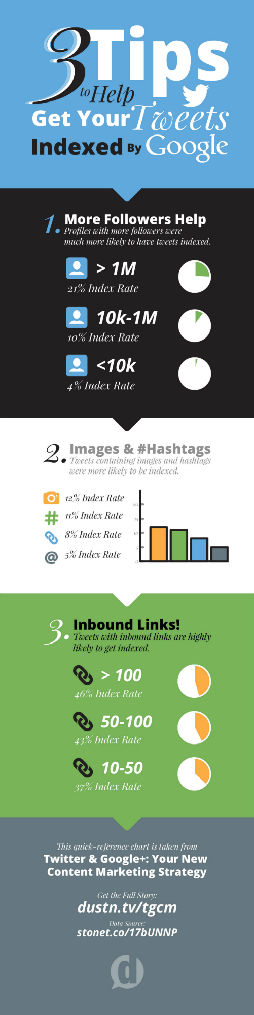 infographie-tweets-google-index