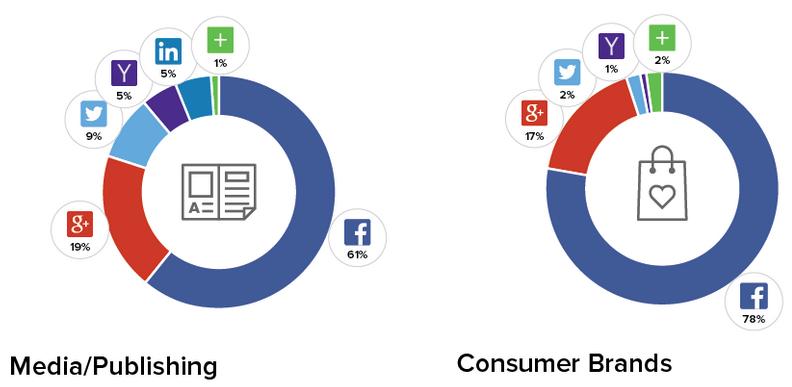 Social-Login-Sites2