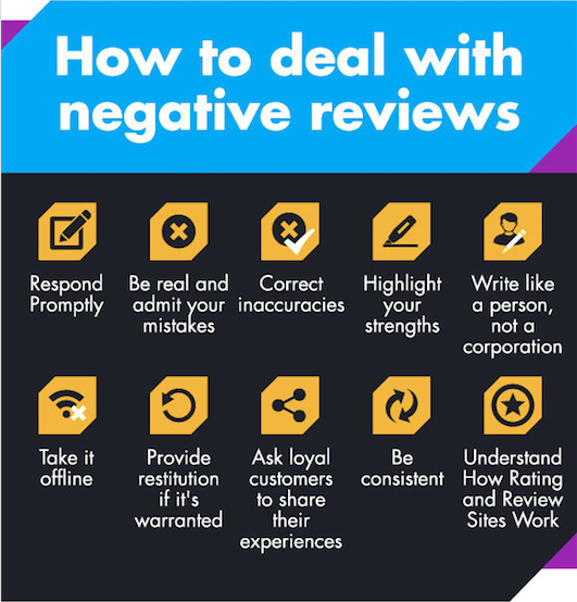 Bien traiter un avis client négatif.