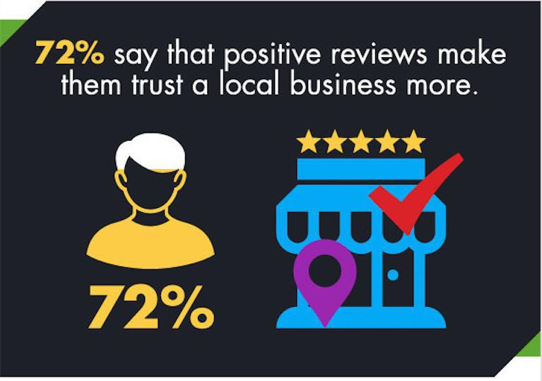 72% des consommateurs déclarent que des avis positifs leur donnent plus confiance en un commerce local.