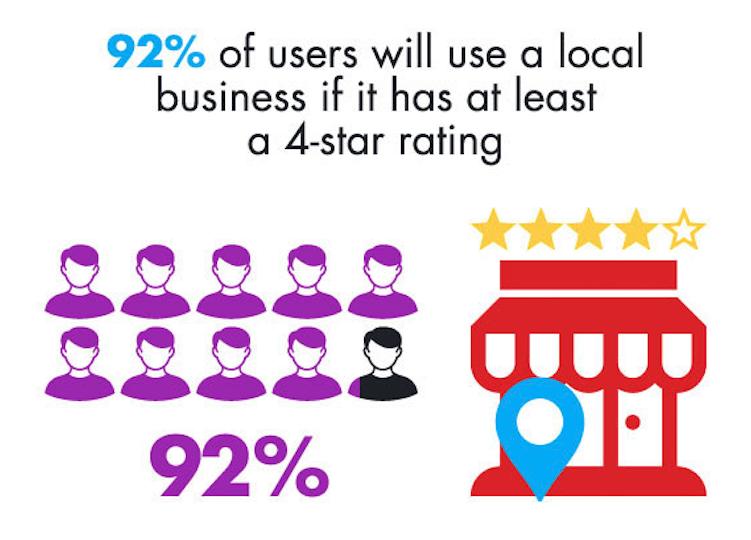 92% des utilisateurs (de yelp?) iront dans un commerce local s'il a au moins 4 étoiles.