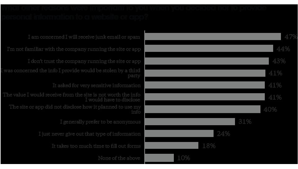 confiance des consommateurs à l''ère digitale
