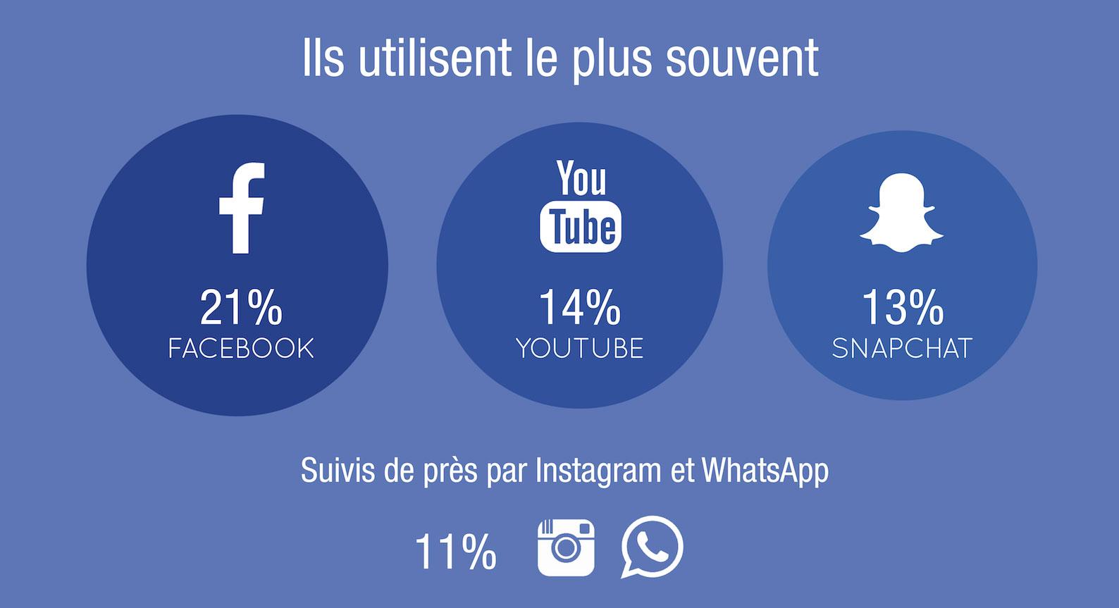 Facebook reste en tête. Mais il est intéressant de voir de que Youtube est plus consommé que Snapchat, et que ce dernier est plus utilisé qu'Instagram !