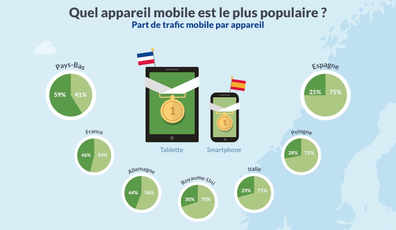 appareil le plus utilisé pour achats ecommerce en europe 2015