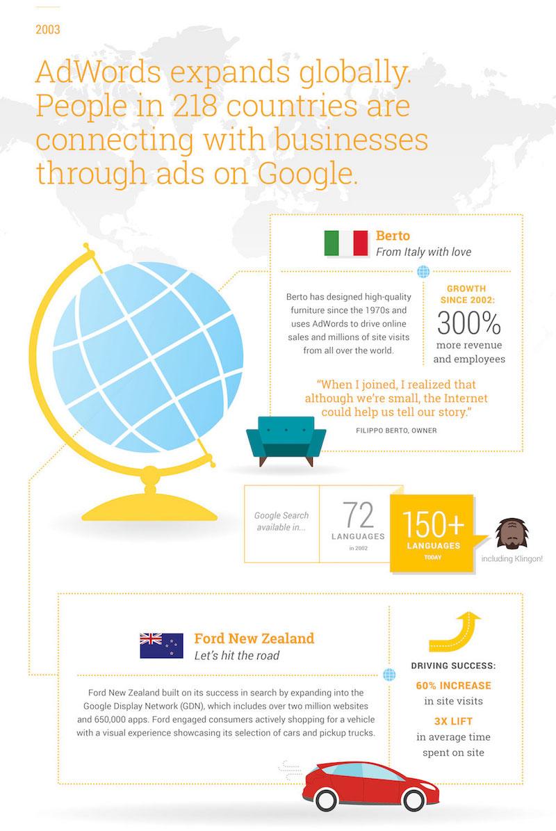 histoire de Google Adwords infographie