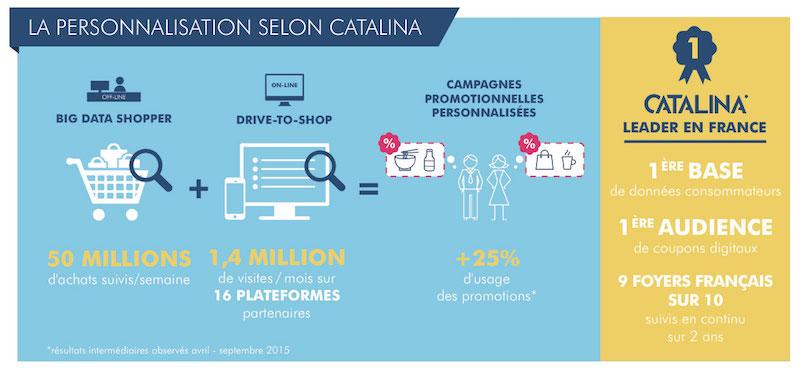 Catalina marketing