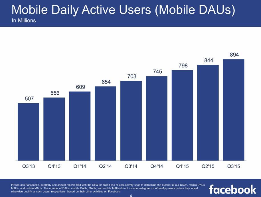 Le mobile occupe définitivement un terrain de choix pour Facebook puisque chaque jour ce sont 894 millions d'utilisateurs qui se connectent via leur smartphone.