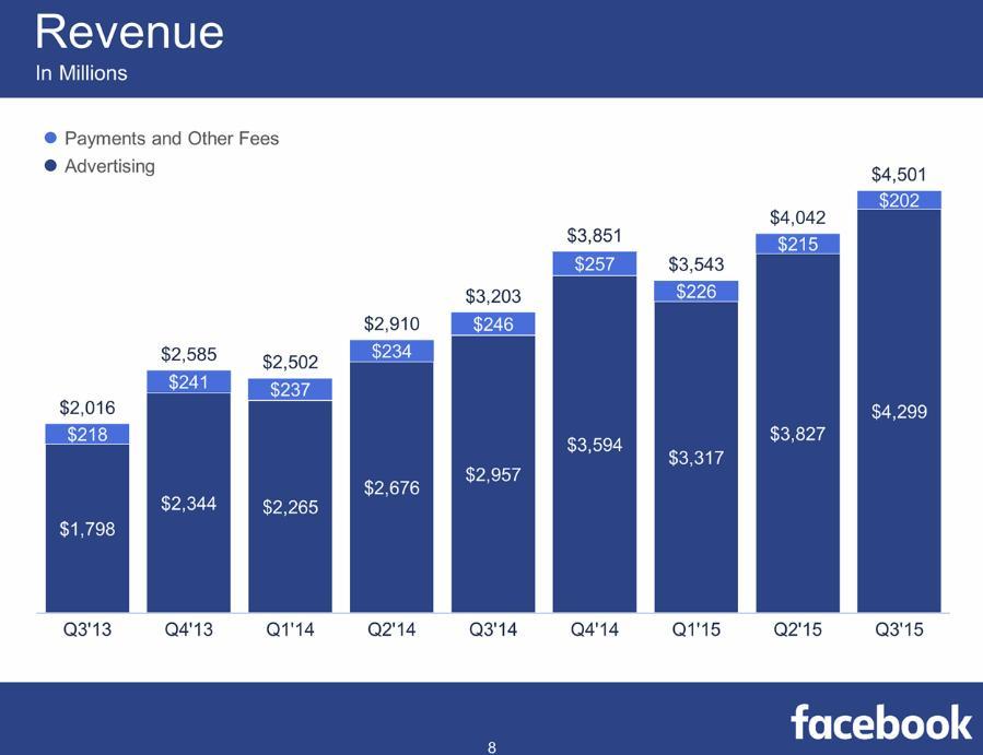 Pour 2015, Facebook en est à la moitié de son 4ème milliard de dollars avec une augmentation de 459 millions depuis le second trimestre. On constate en revanche que Facebook est très très dépendant de la publicité puisqu'elle représente 95% de ses revenus. Un enjeu puissant de la lutte avec le adblocking, bien que sur mobile nous soyons assez vulnérables