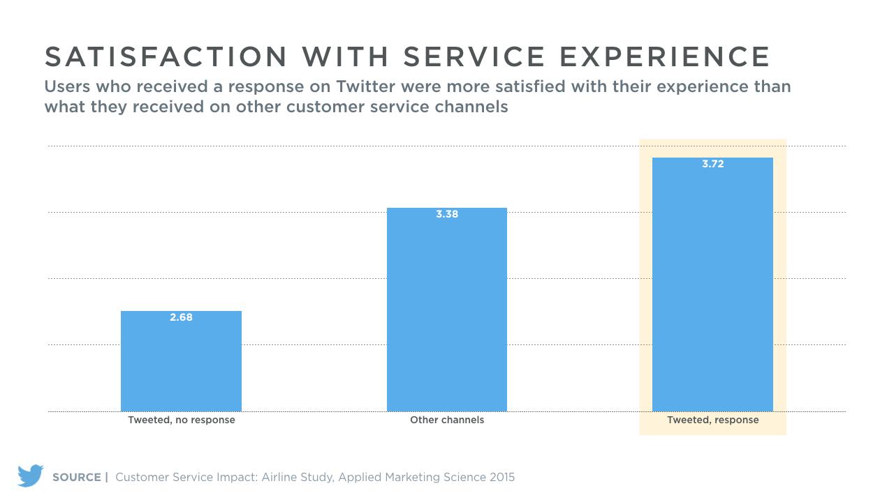 Service client sur Twitter satisfaction