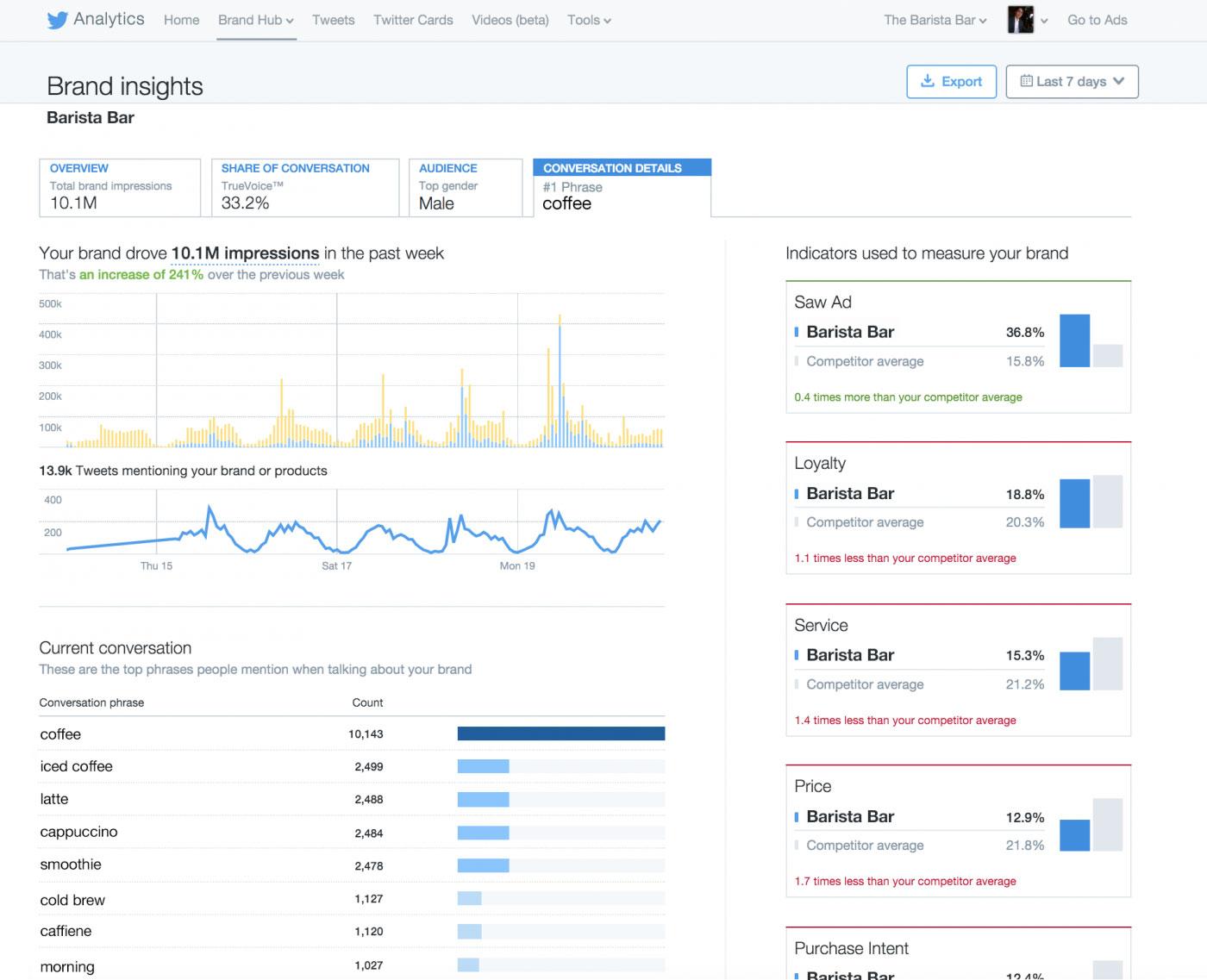 Twitter Brand Hub analyse conversationnelle