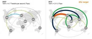 Les flux de data ont profondément changés en moins de dix ans