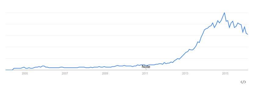 Évolution de l'intérêt pour cette recherche. Recherche sur le Web. France, De 2004 à ce jour.