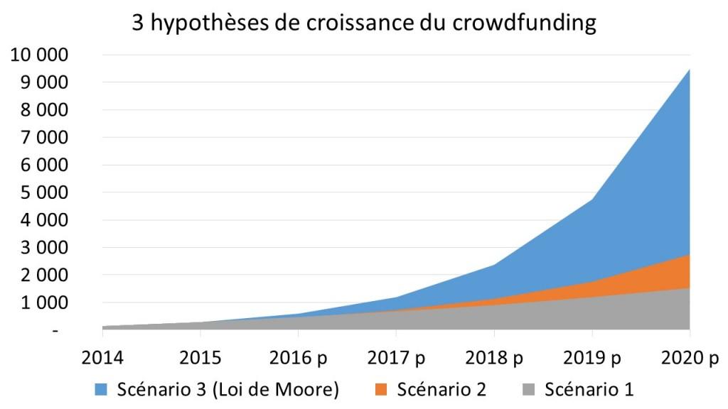 Trois hypothèses d'évolution de la collecte crowdfunding