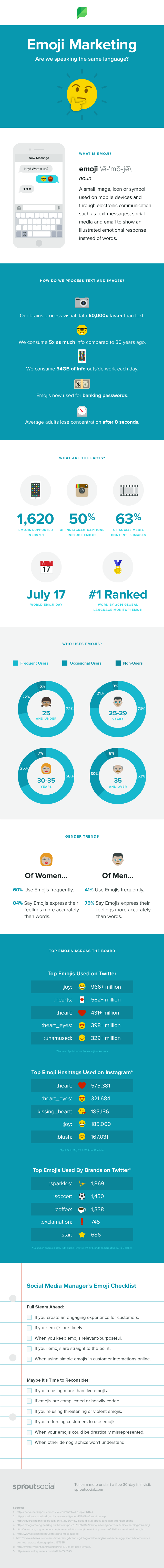 infographie emoji marketing