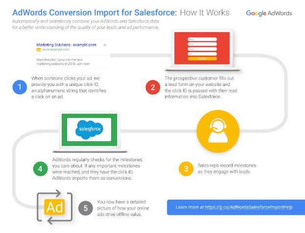 AdWords Conversion Import for Salesforce