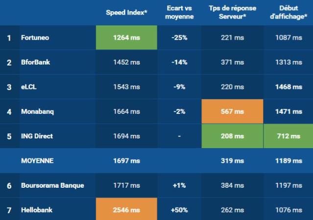Vitesse de chargement et banques en ligne : comment Fortuneo arrache sa première place.