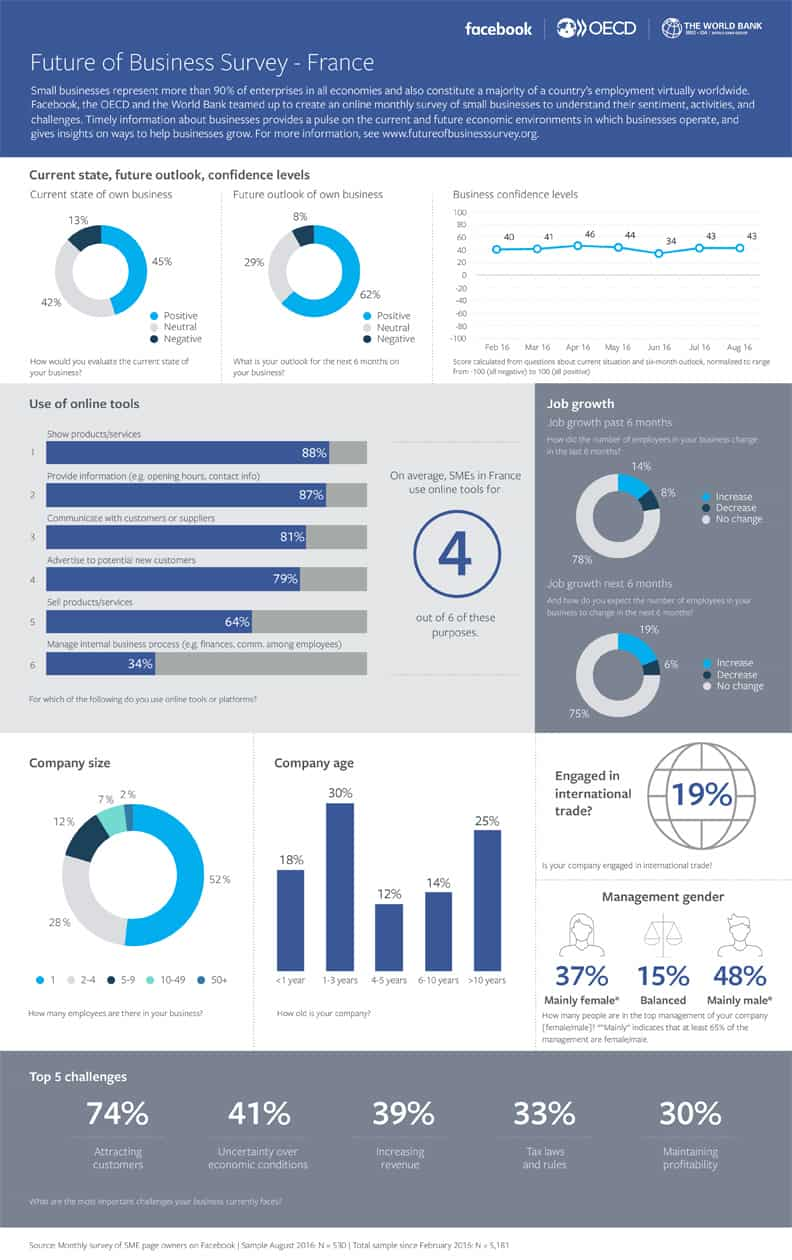 Infographie Future of Business de Facebook. Source : Facebook