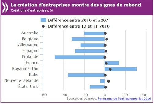 Etude entrepreneuriale de l'OCDE