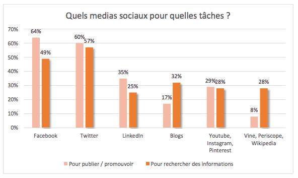 comportements-journalistes-reseaux-sociaux-favoris