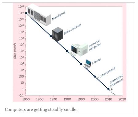 cycles-informatique-technologies-hardware
