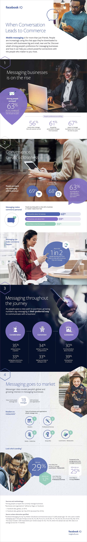 facebook messageries business