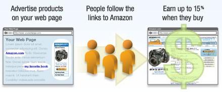 amazon associates : programme d'affiliation aux éditeurs