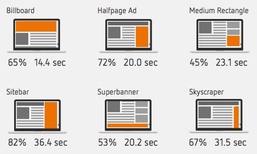 publicités en ligne taux visibilité en autriche