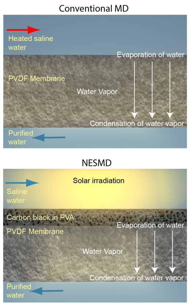 dessalement eau