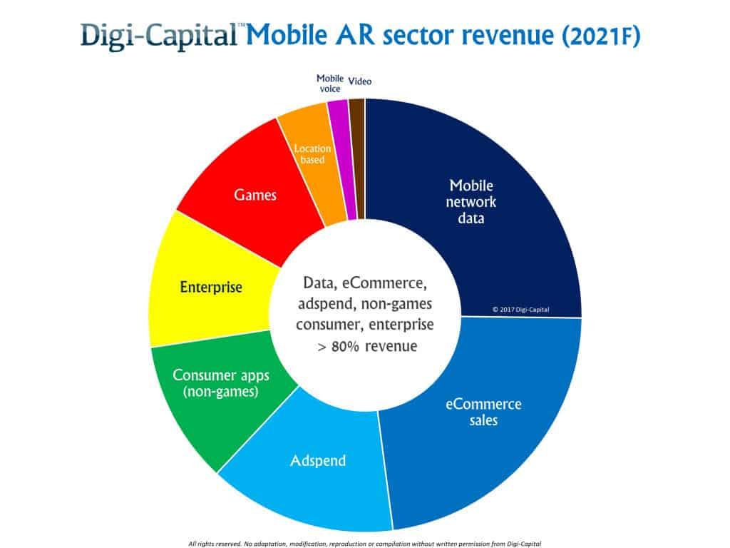 les secteurs de la réalité augmentée en 2021