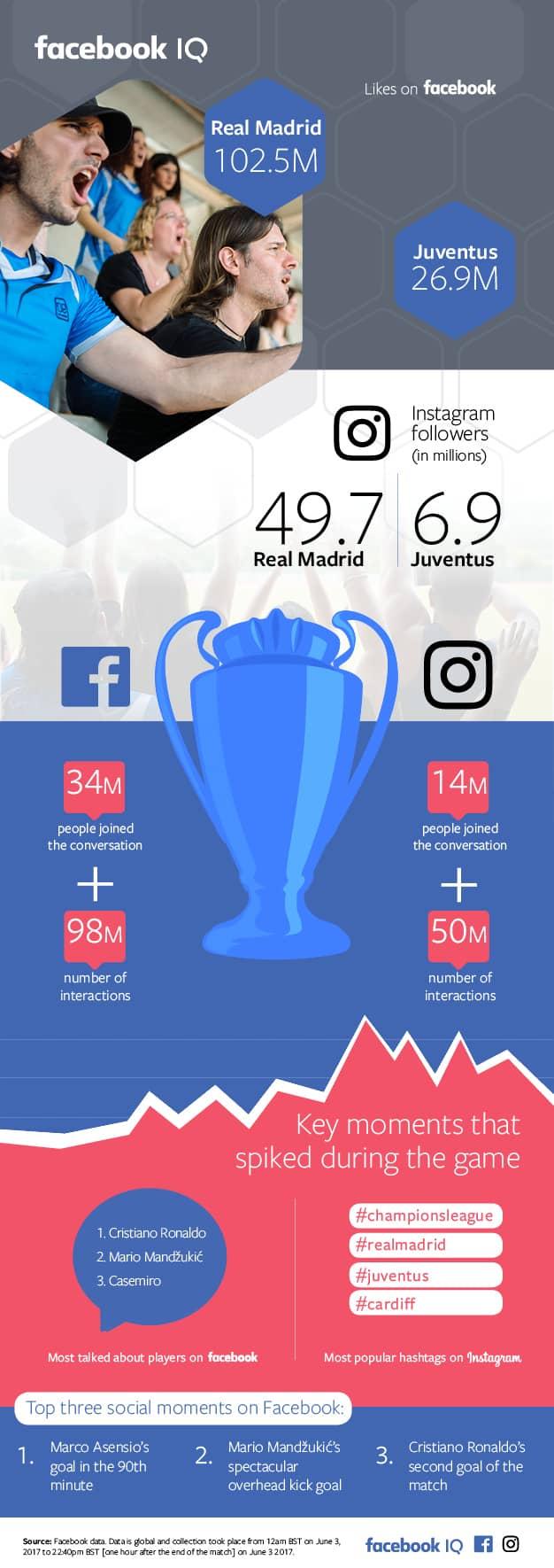 Infographie Ligue des Champions