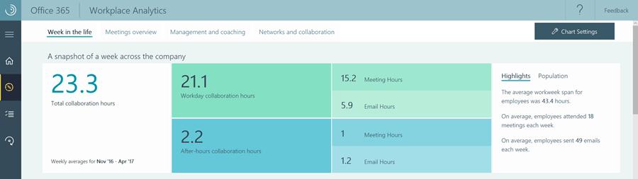 Workplace-Analytics