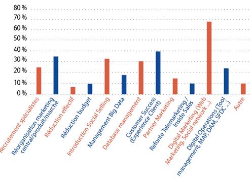 Comment est évalué et rémunéré le Marketing en France. Un livre blanc du CMIT (septembre 2017 ) qui recueille et analyse 170 réponses de responsables marketing français.