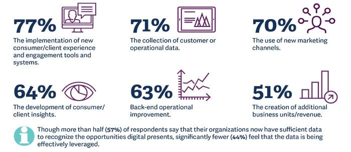 transformation digitale marketing