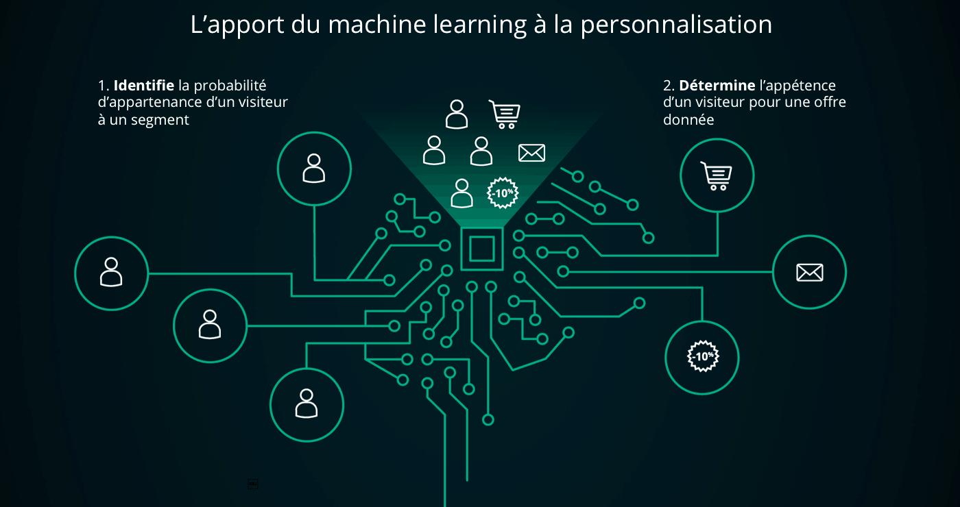 personnalisation par l'intelligence artificielle