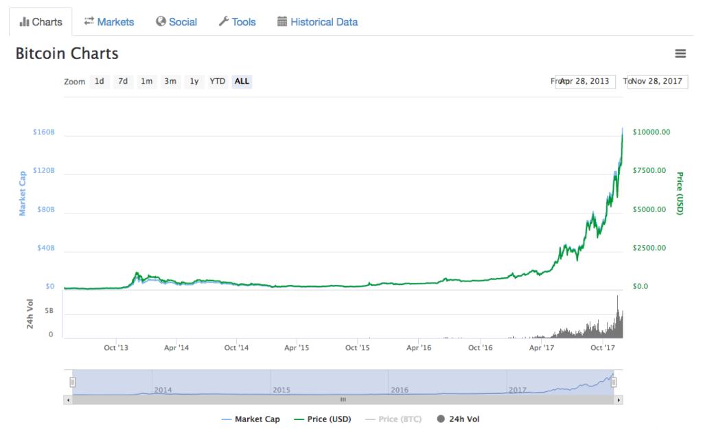 bitcoin dépasse 10 000 dollars