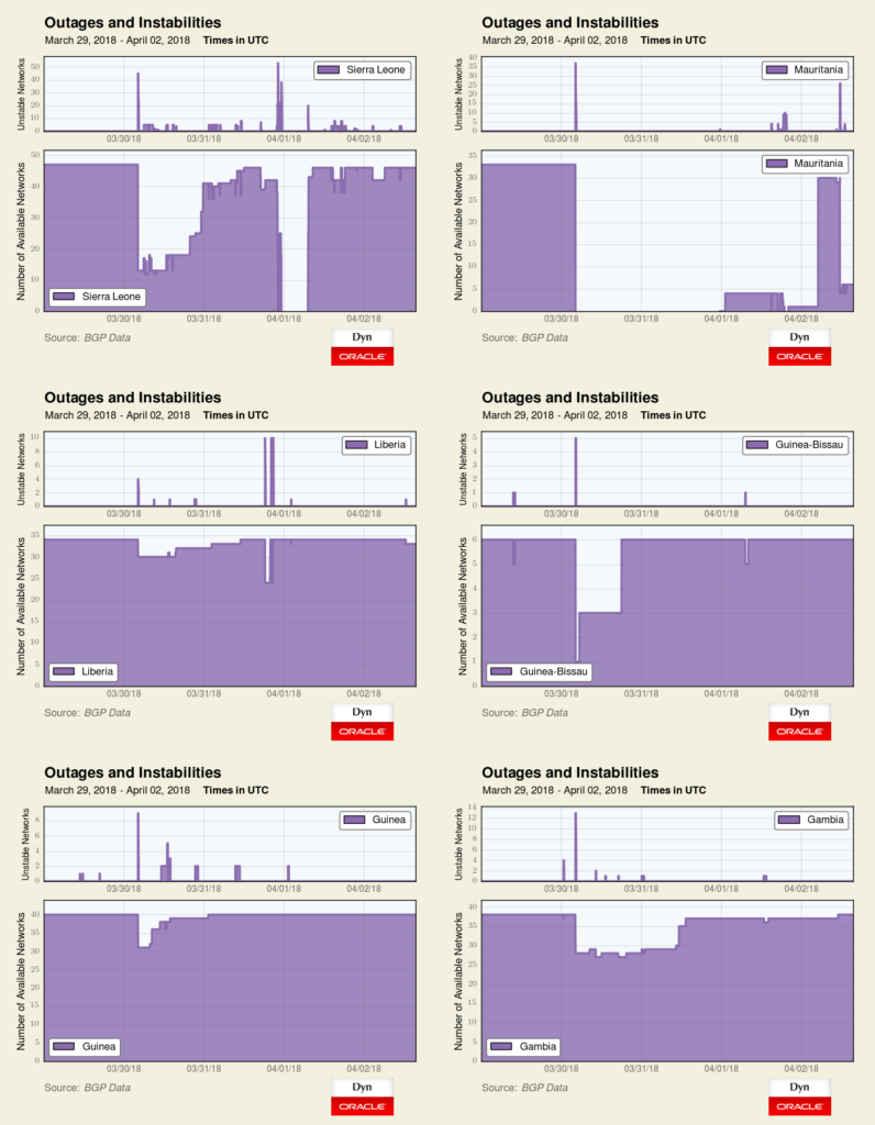 coupures internet Mauritanie